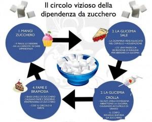 circolo_vizioso_zucchero