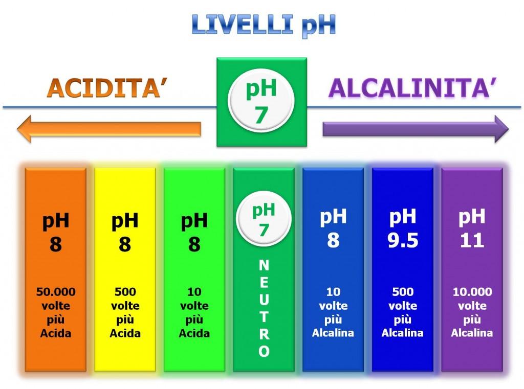livelli ph